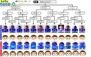hair styles at the shoodle in animal crossing new leaf 我々のコリブリ とびだせどうぶつの森 顔 髪型 目の色チャートまとめ