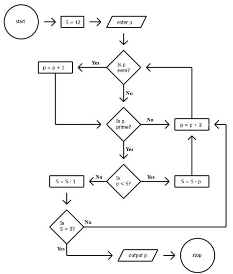 algorithm and flowchart gmat ir numerical algorithm flowchart problems