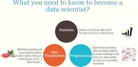 How Do I Become A Data Scientist As An Mba by How To Become A Data Scientist Data Scientist Career Path