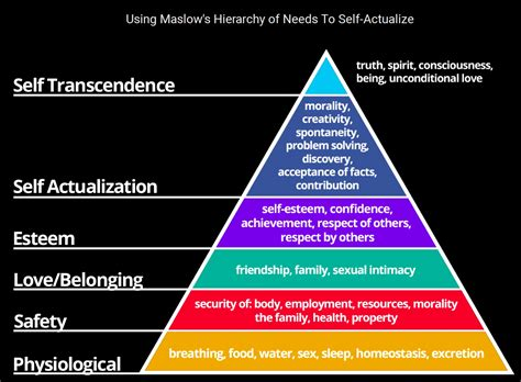 seeing maslows hierarchy of needs in a digital workplace digital
