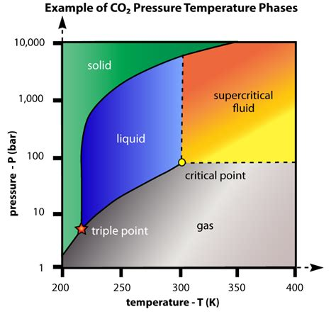 temperature phase diagram modeling a supercritical fluid engineered software