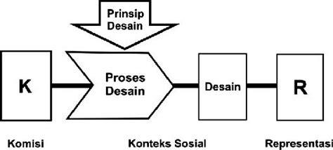 prinsip desain adalah nasbahry gallery prinsip kognisi desain psikologi