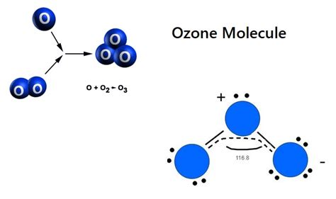 ozone gas chemical and physical properties special features