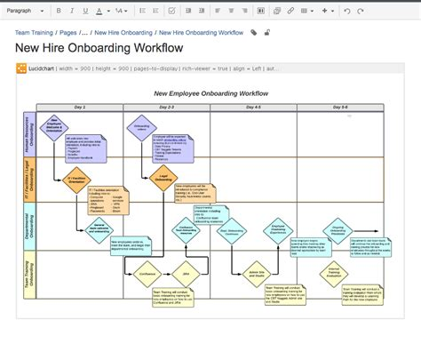 confluence flowchart confluence flowchart flowchart in word