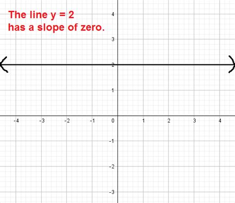 slope with 0 algebra mathbootcs