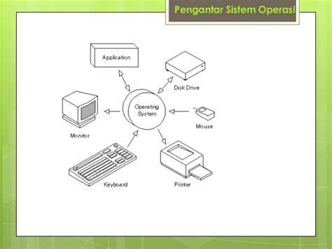 Pengantar Sistem Operasi Komputer contoh hardware dari arsitektur komputer contoh aoi