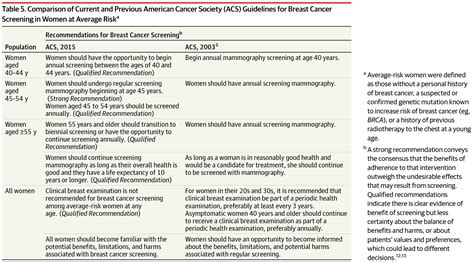 Jama Research Letter Guidelines 2015 Breast Cancer Screening Recommendations For At Average Risk Breast Cancer Jama