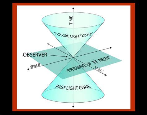 minkowski diagram minkowski spacetime mind show