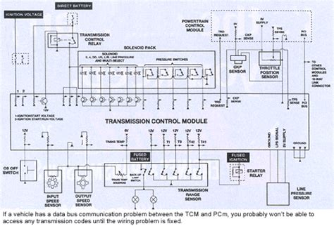 transmission control 2002 ford e series parental controls transmission control module wiring diagram wiring diagram
