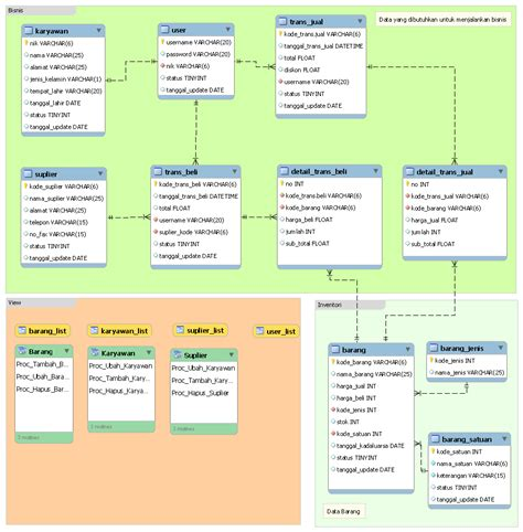 desain database penjualan barang rancangan database aplikasi transaksi penjualan tarkiman com