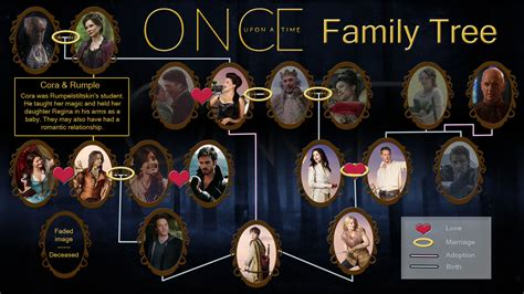 a for all time family tree once upon a time family tree once upon a time fan