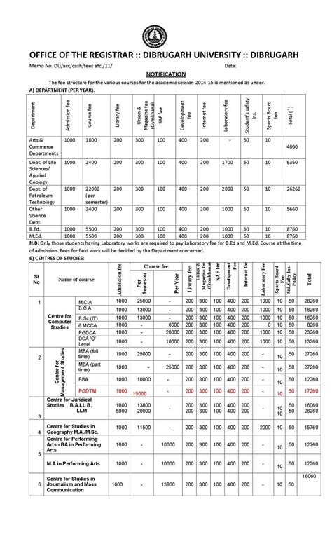 Assam Mba Fee Structure fee structure of assam cee 2018 2019 student forum
