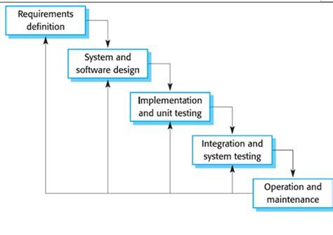 prototype design adalah tahapan tahapan pengembangan perangkat lunak dalam metode