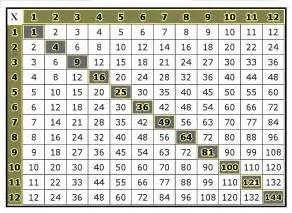Multpliation charter printable multiplication tables