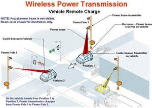 goodbye cables hello wireless power transmission elec