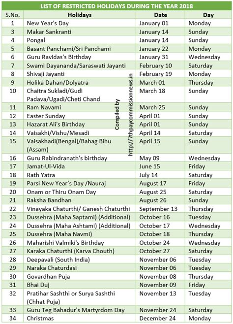 Calendar 2018 Dopt List Of Central Government Compulsory And Restricted