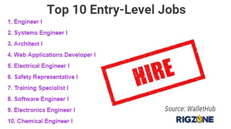 That An Mba Can Get You Entry Level by In Engineering Ranked Best For Entry Level Work