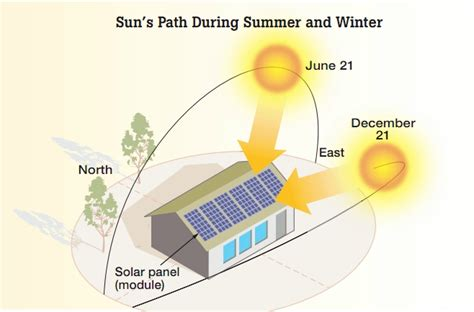 how many solar panels to power a house how many solar panels to power a house solar tribune