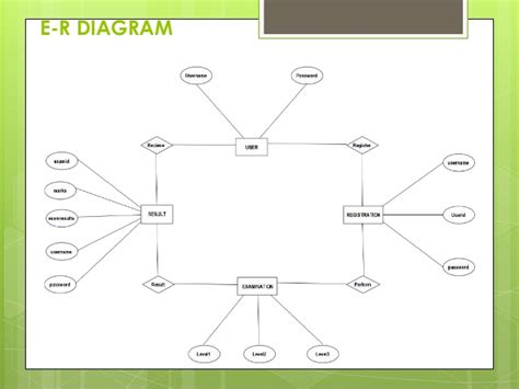 block diagram quiz wiring diagram schemes
