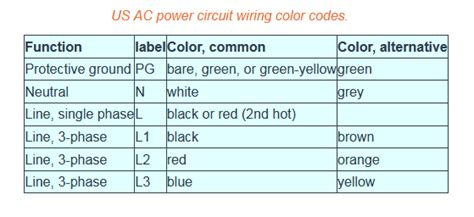 wiring green white black wiring diagram manual