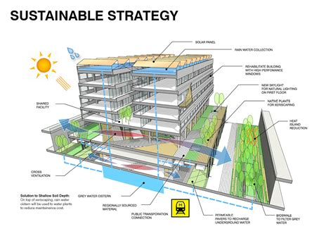 design for environment sustainability seun citywalk ao architects