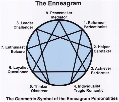 enneagram test take the quiz what is your enneagram personality type