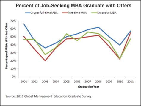 Employment For Mba Graduates by Market For Business School Graduates Bounces Back