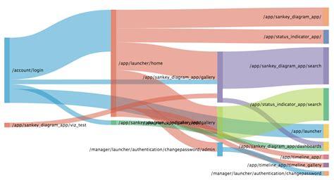 how to read sankey diagrams using sankey diagrams splunk knowledgebase