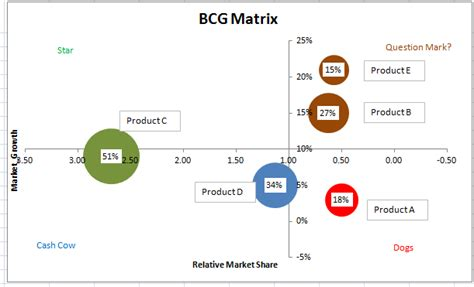 How To Make Bcg Matrix Using Ms Excel Bcg Matrix Template