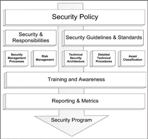 security policy framework template aspects of security in healthcare usa part ii r
