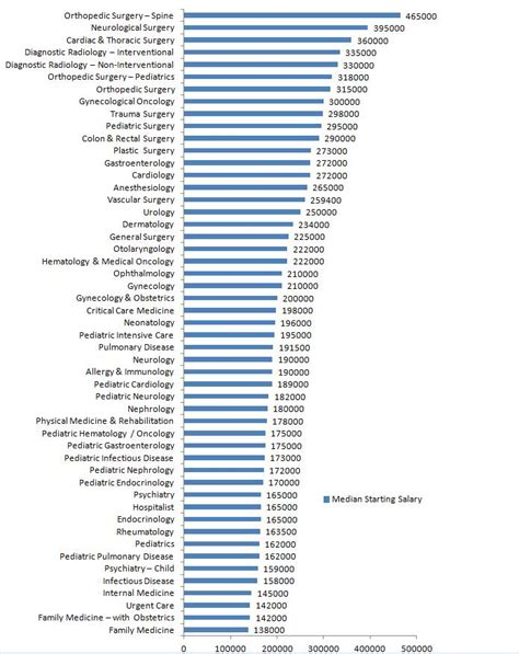 Physician Mba Salary by Physicians Salary With And Without Mba Masters Of