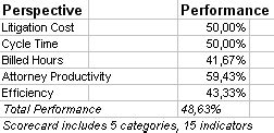 Professional Kpis For Litigation Scorecard Prepared In Excel
