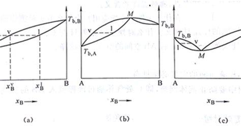 binary liquid vapor phase diagram lu le laboratory phase diagram of liquid vapor