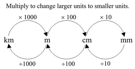 how to m converting units mrs russell s classroom