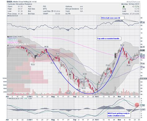 alibaba stock trading ideas 4 stocks to watch this week see it market