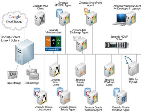 Disk Cloud Storage backup to cloud storage cloud backup option for amanda