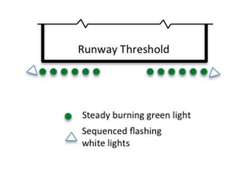 runway end identifier lights runway end identifier lights aviation images
