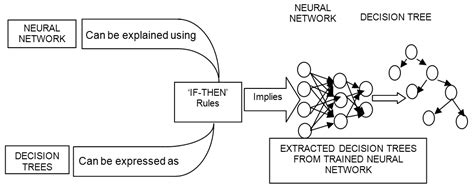 Meaning Of Trees neural networks and decision trees for eye diseases