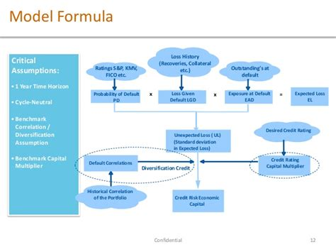 Gross Credit Loss Formula iirme credit risk presentation tarun dara