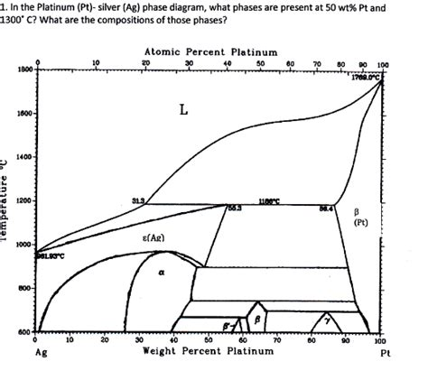 silver phase diagram solved in the platinum pt silver ag phase diagram w