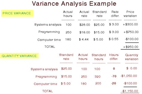 variance analysis report template budgeting