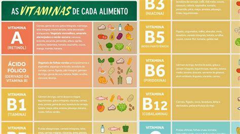 alimentos vitaminas d tabela as vitaminas de cada alimento