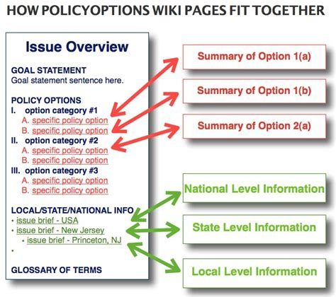 policy brief exle template policyoptions wiki policyoptions issue brief template