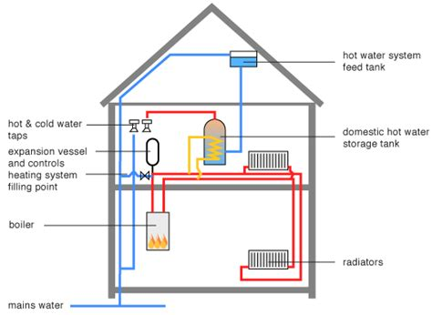 greenspec housing retrofit gas fuelled heating