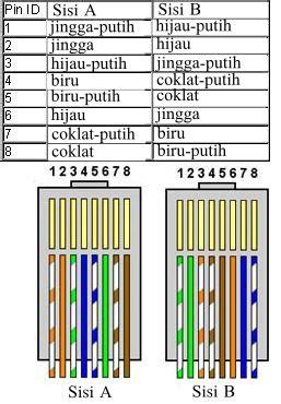 Kabel Data Rg45 menyambung kabel lan crimping dan pasang konnektor rj45 media penuntut ilmu