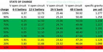 Battery State Of Charge Chart For Voltage & Specific