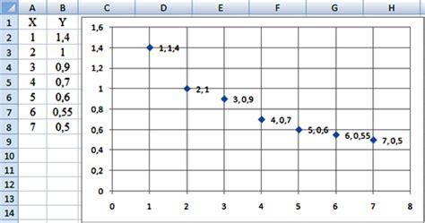 metodo de minimos cuadrados ejemplos resueltos regresi 243 n potencial mediante el m 233 todo de los m 237 nimos