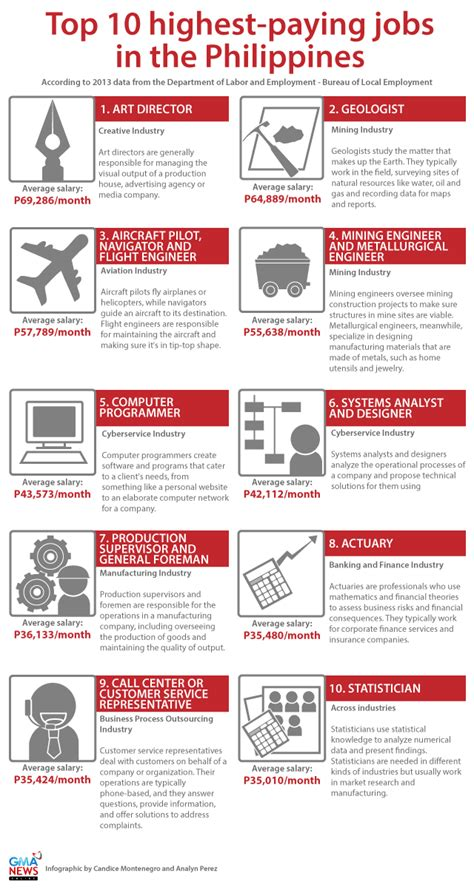7 High Paying Careers Ideal For by The 10 Best Paid In The Philippines