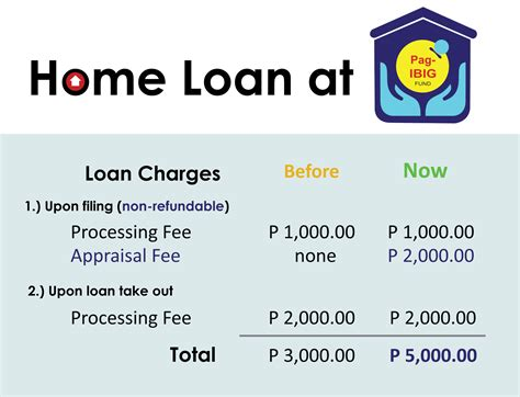 pag ibig housing loan calculator pag ibig fund philippines housing loans real estate