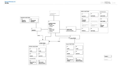 Sitemap Big by Badzelda Work Information Architecture